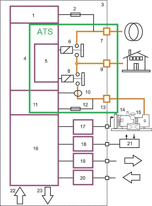 schema elettrico quadro ATS domestico