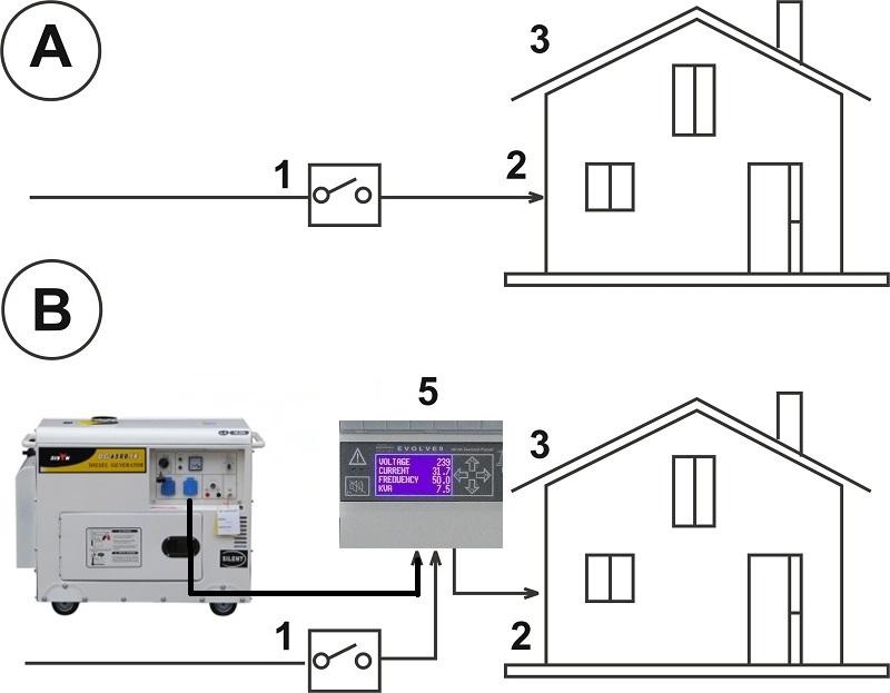 Come collegare un generatore di corrente alla rete domestica